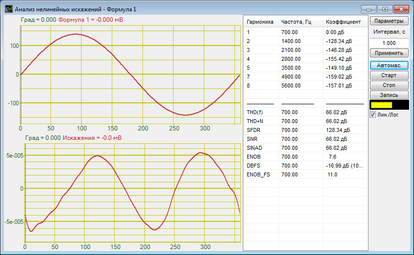 ZETLAB Program Analysis of harmonic distortion