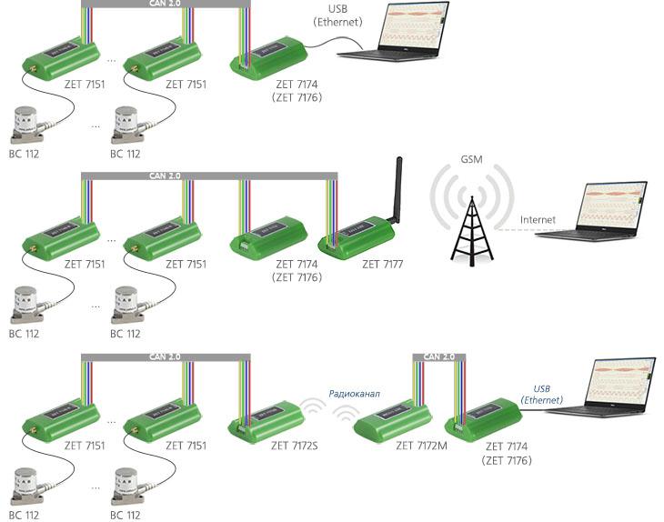 Схема измерительной сети на базе цифровых акселерометров ZET 7151
