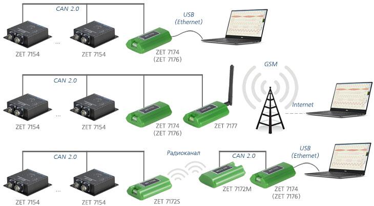 Схемы подключения цифровых инклинометров ZET 7154 к измерительной сети