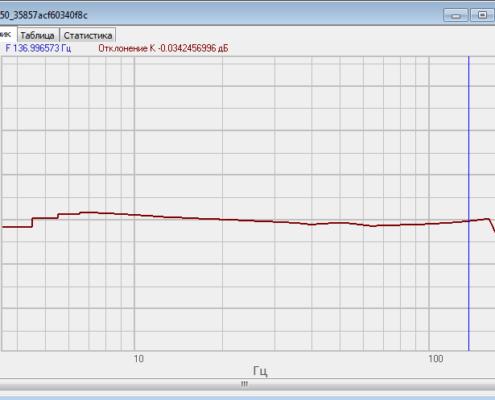Амплитудно-частотная характеристика сейсмодатчиков ZET 7150 снятая с помощью программного обеспечения ZETLAB