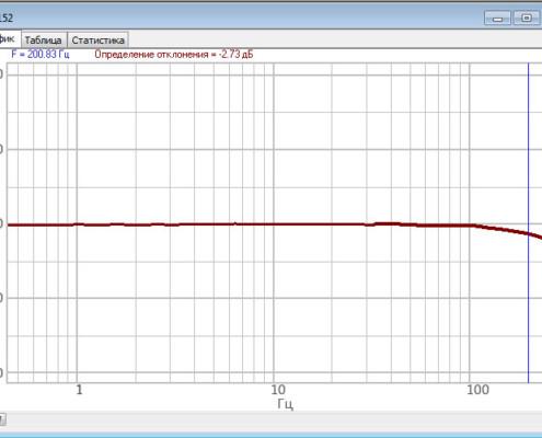 Амплитудно-частотная характеристика ZET 7152-N Ver. 1 по измерительной оси Z в полосе пропускания, режим работы - ускорение, частота обновления данных 250 Гц, DC - 200 Гц