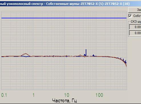 Граффик собственных шумов ZET 7052-N по оси X, снятый в программе Взаимный узкополосный спектр из ПО ZETLAB