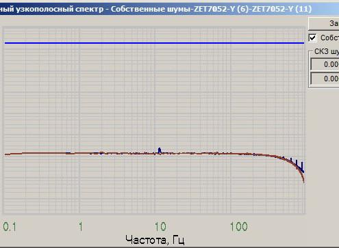Граффик собственных шумов ZET 7052-N по оси Y, снятый в программе Взаимный узкополосный спектр из ПО ZETLAB