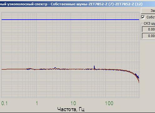 Граффик собственных шумов ZET 7052-N по оси Z, снятый в программе Взаимный узкополосный спектр из ПО ZETLAB