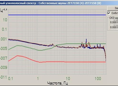 График собственных шумов ZET 7150 снятый в программе Взаимный узкополосный спектр из состава ПО ZETLAB