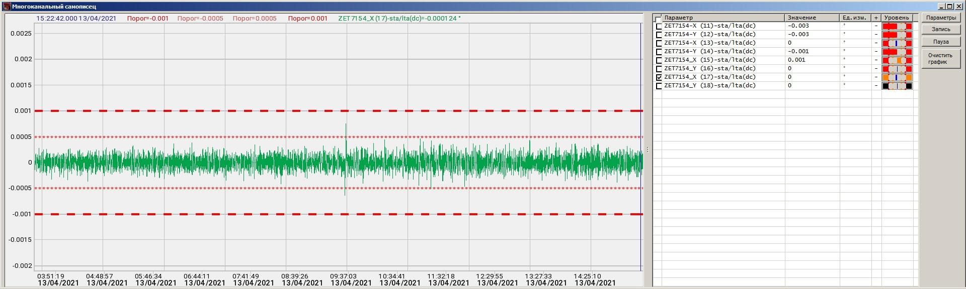 Razreshenie-inklinmetrov_usrednenie-5-minut-1