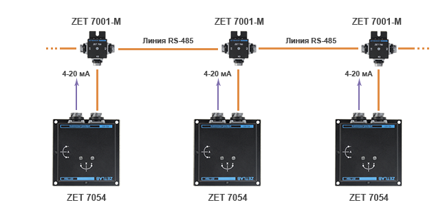 Схема построения сети с интерфейсом 4-20 мА