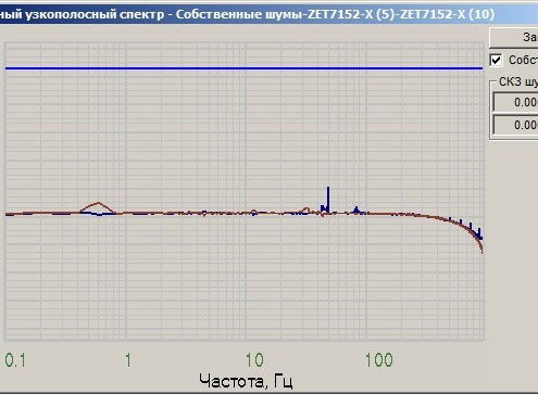Уровень собственных шумов ZET 7152-N по оси X, снятые в программе Взаимный узкополосный спектр