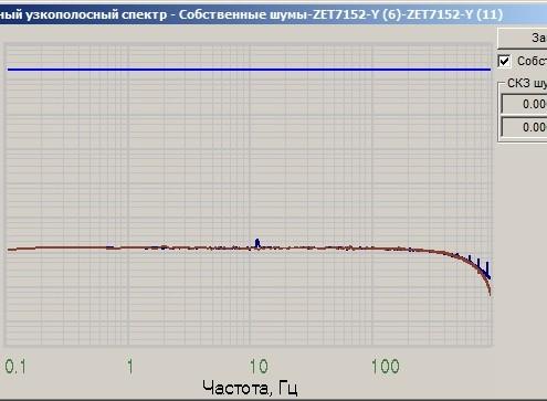 Уровень собственных шумов ZET 7152-N по оси Y, снятые в программе Взаимный узкополосный спектр