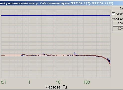 Уровень собственных шумов ZET 7152-N по оси Z, снятые в программе Взаимный узкополосный спектр
