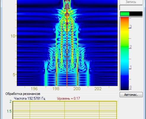 Спектр со сверхразрешением: амплитудная модуляция