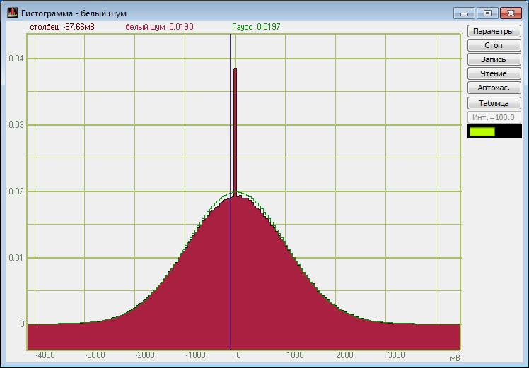 Гистограф ZETLAB: белый шум — вероятность