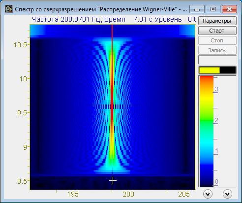 Спектр со сверхразрешением: синус