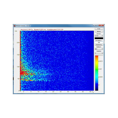 Wavelet analysis ZETLAB