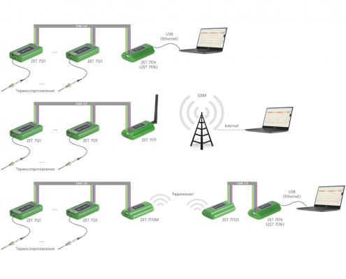 Схема измерительной сети на базе цифровых датчиков ZET 7121