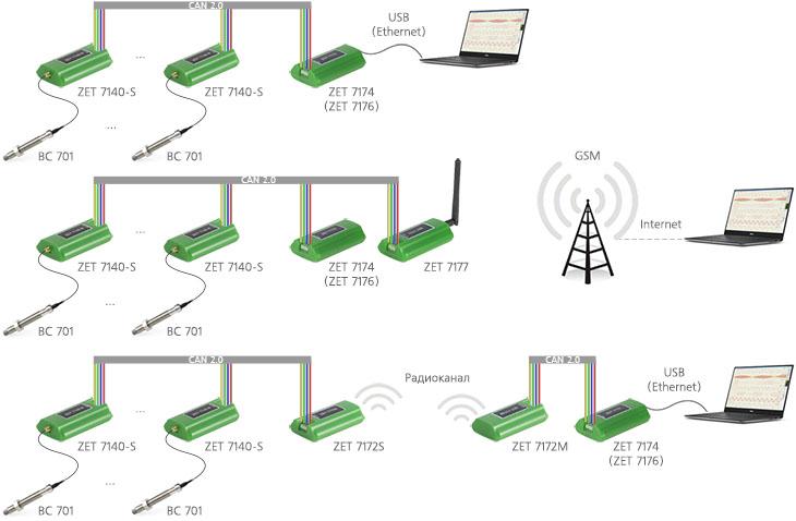 Измерительная сеть на базе ZET 7140-S