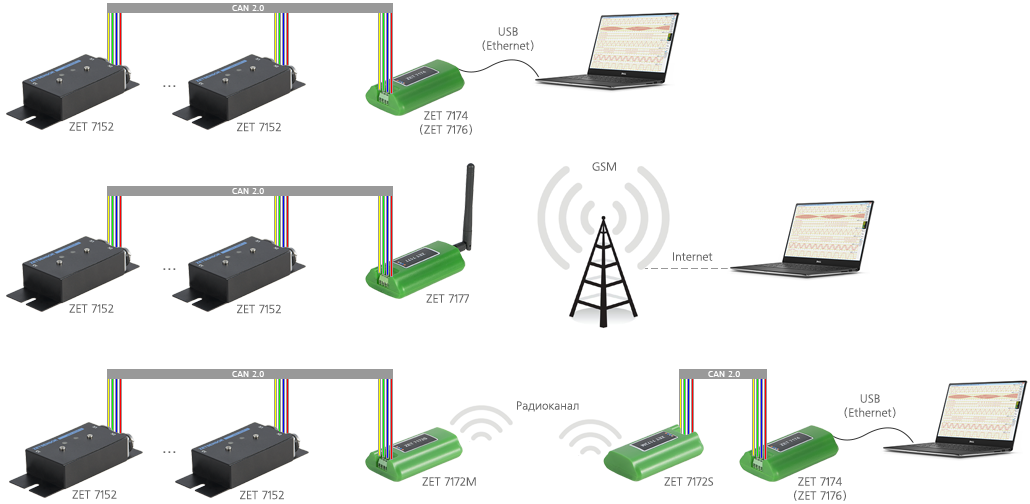Измерительная сеть на базе ZET 7152