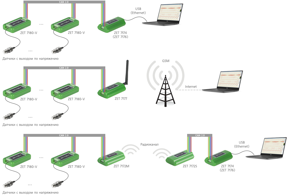 Измерительная сеть на базе ZET 7180-V