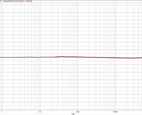 АЧХ ВС110 в частотном диапазоне от 0,5 Гц до 12,5 кГц