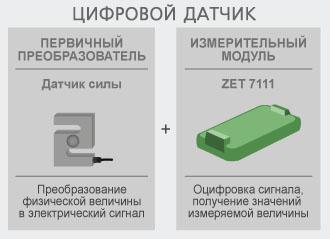 Принцип работы ZET 7111