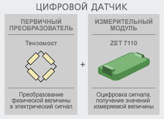 Цифровой тензодатчик ZET 7110