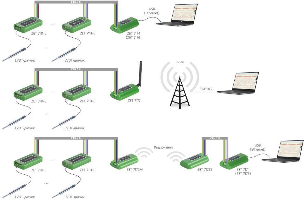 Измерительная сеть на базе ZET 7111-L