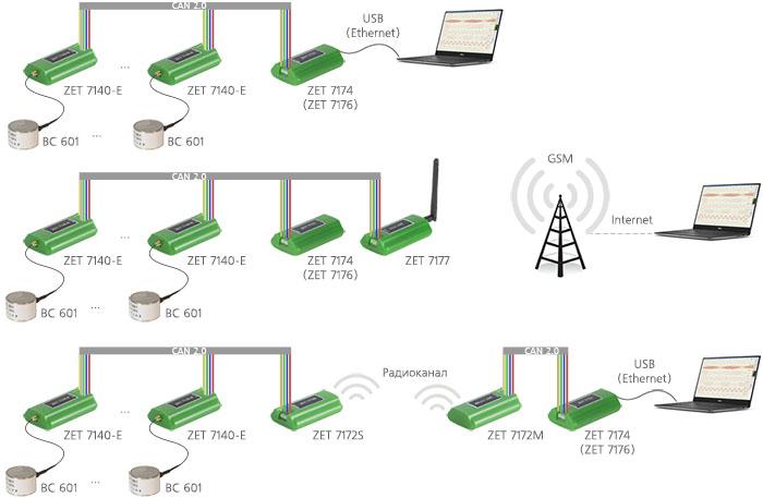 Измерительная сеть на базе ZET 7140-E