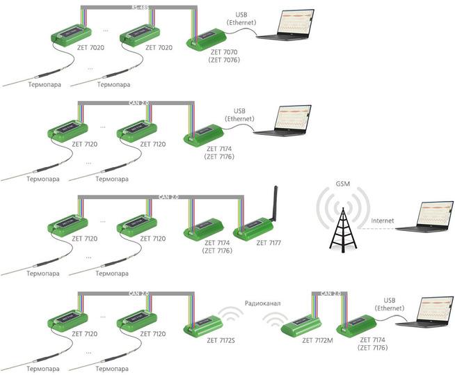 Измерительная сеть на базе ZET 7X20
