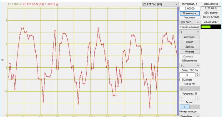 7172-S - частота вращения.Осциллограф