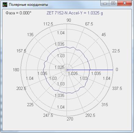 Анализ нелинейных искажений. Полярные координаты.