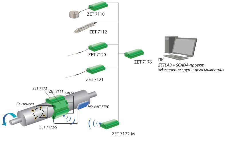 Измерительная система на базе цифровых модулей ZETSENSOR