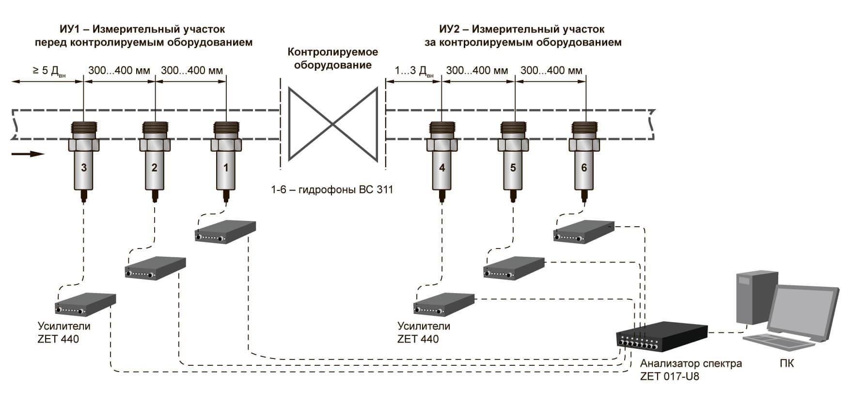 Схема расположения гидрофонов в измерительных участках