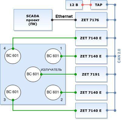 Структурная схема стенда АЭ