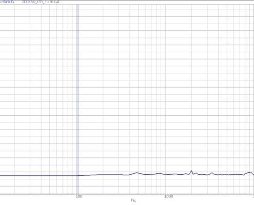 Влияние генератора на входные каналы при одновременной работе. Выход генератора с заглушкой 50 Ом, Входные каналы: 1 (выход с ICP) - AC 100, AC 200 и заглушкой 50 Ом; 2 - заглушка 50 Ом.