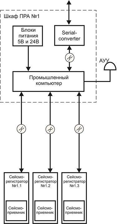 Схема организации групповой синхронизации сейсморегистраторов