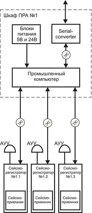 Схема организации индивидуальной синхронизации сейсморегистраторов