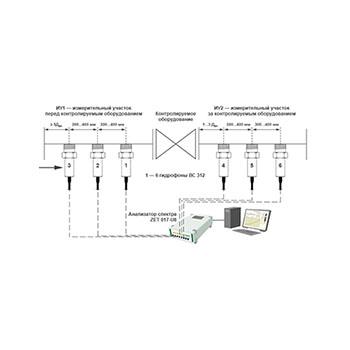 Измерение ГДШ