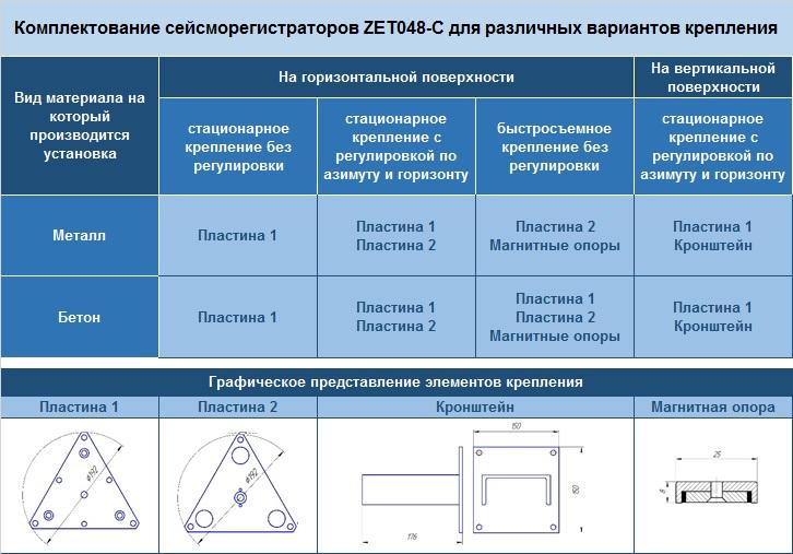 Комплектование сейсморегистраторов для различных вариантов крепления
