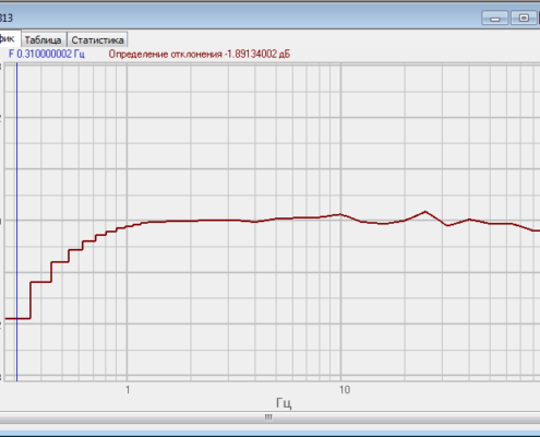 Амплитудно-частотная характеристика сейсмоприёмника ВС 1313, снятая с помощью программного обеспечения ZETLAB