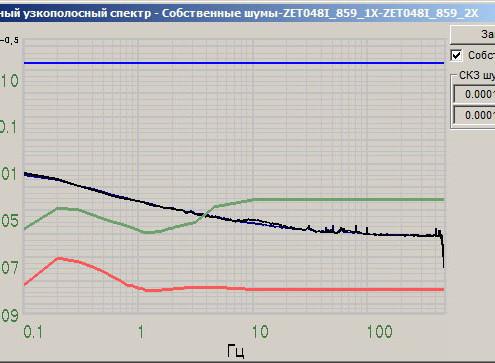 Собственные шумы сейсмоприёмников ВС 1313 по X, снятые в программе Взаимный узкополосный спектр из состава ПО ZETLAB
