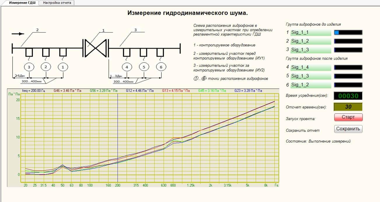 SCADA проект Измерение ГДШ