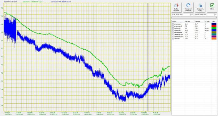 График атмосферного давления в офисном помещении. Показания метеодатчика ZET 7123 (давление2) относительно показаний цифрового датчика давления ZET 7112 (давление)