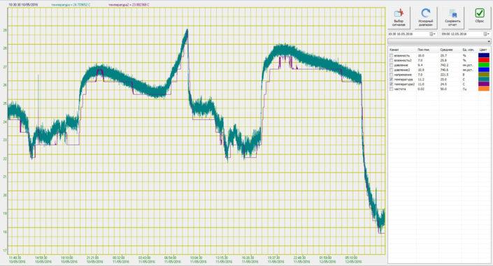 График температуры в офисном помещении. Показания метеодатчика ZET 7123 (температура2) относительно показаний аналогового датчика (температура)
