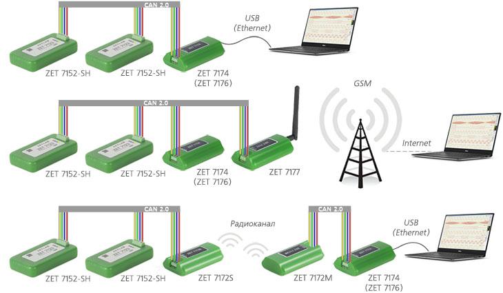 Возможные схемы построения измерительной сети на базе цифровых акселерометров ZET 7152-SH