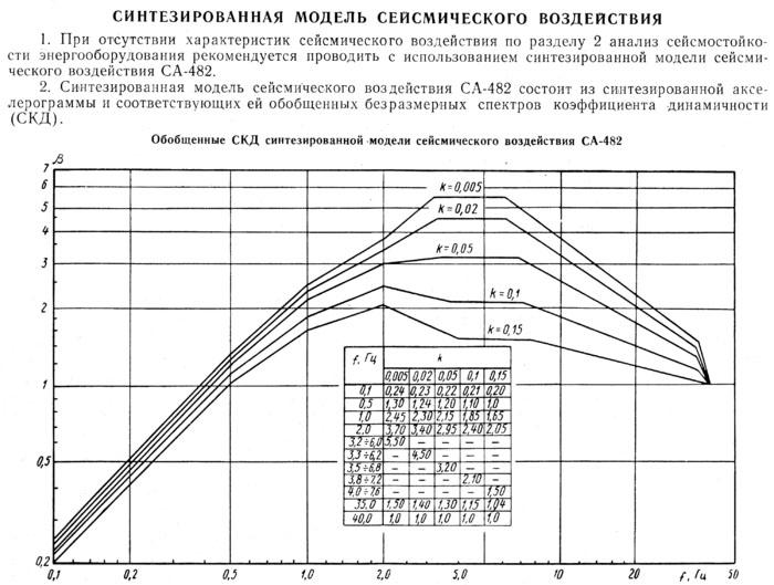 Синтезированная модель сейсмического события