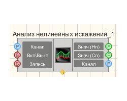 Анализ нелинейных искажений