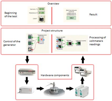 Calibration procedure scheme - major components