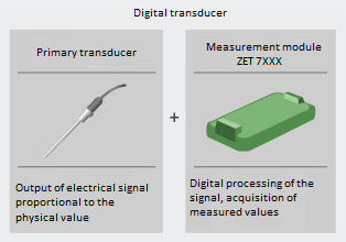 Composition of digital transducer