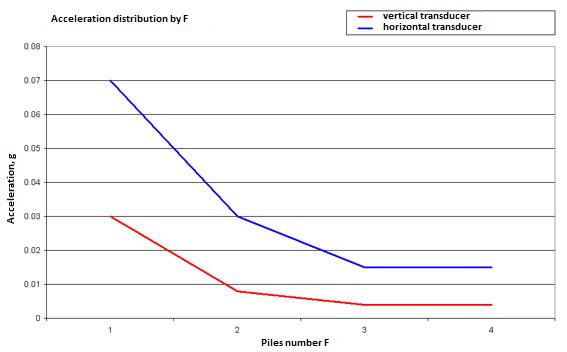 Constructional vibration - scheme 1