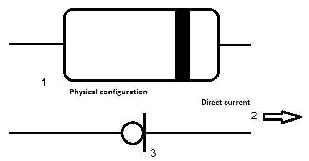DC diode structure
